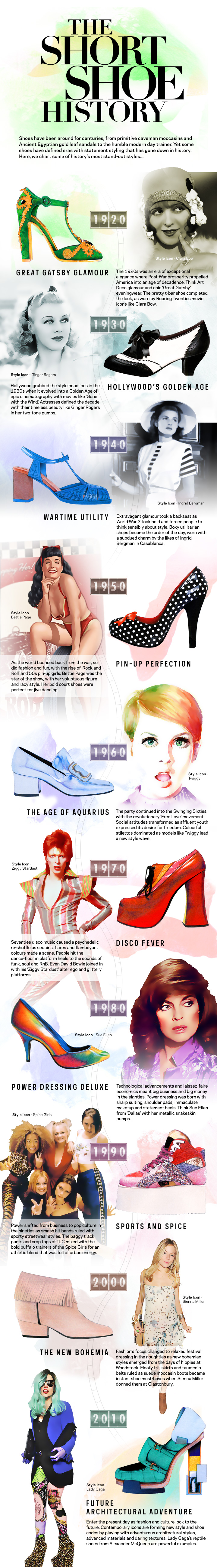 Short Shoe History Graphic